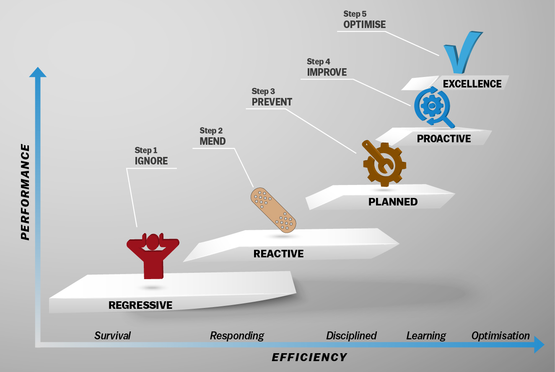 Process Heating | Asset Management Journey